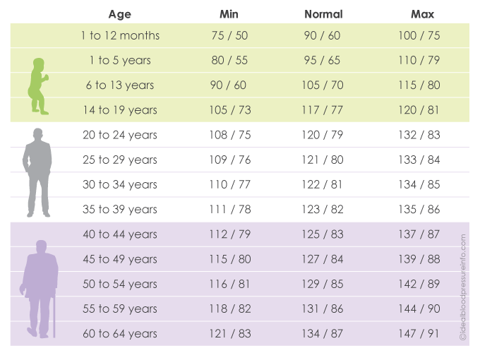 picture about Printable Blood Pressure Chart referred to as Come across Printable Organic Blood Strain Charts By way of Age - Rules.Currently